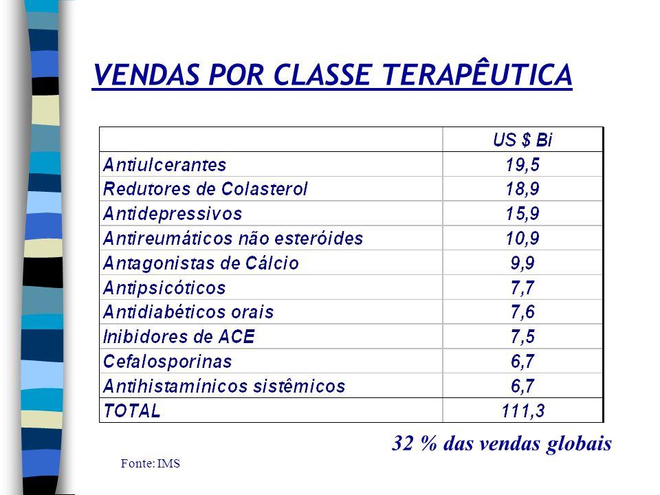 VENDAS POR CLASSE TERAPÊUTICA