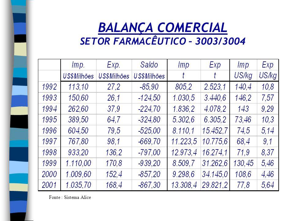 BALANÇA COMERCIAL SETOR FARMACÊUTICO – 3003/3004