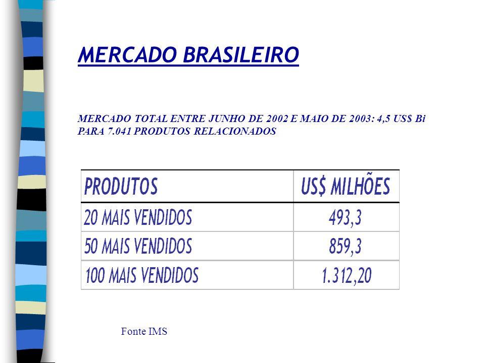 MERCADO BRASILEIRO MERCADO TOTAL ENTRE JUNHO DE 2002 E MAIO DE 2003: 4,5 US$ Bi. PARA 7.041 PRODUTOS RELACIONADOS.