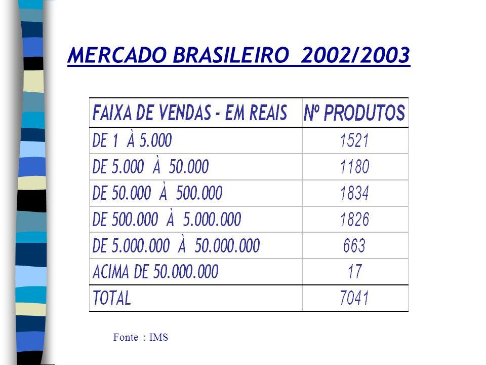 MERCADO BRASILEIRO 2002/2003 Fonte : IMS