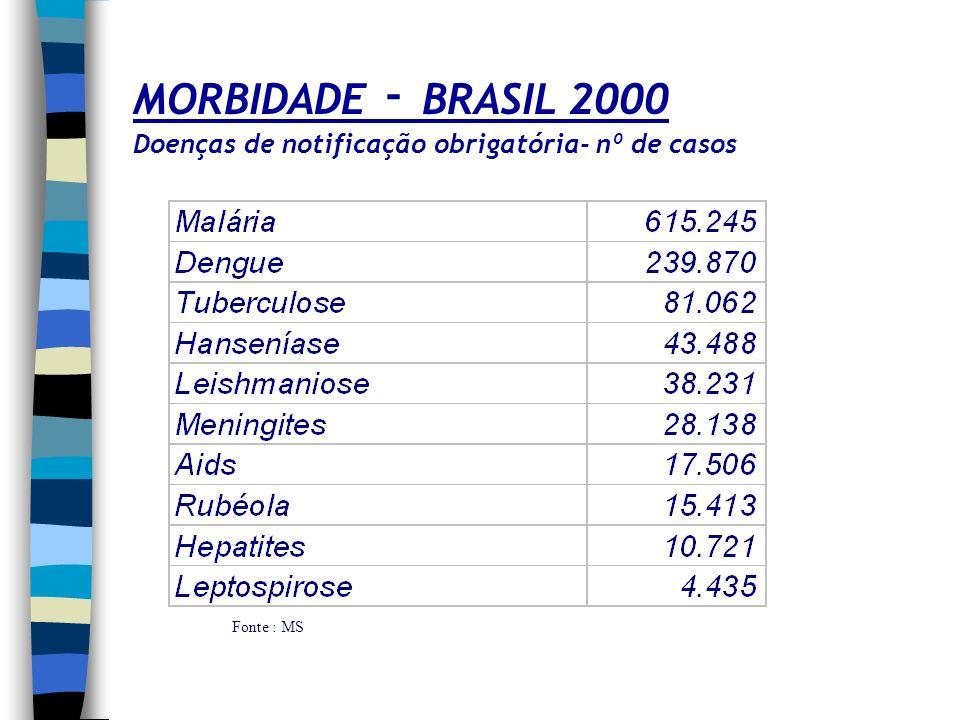 MORBIDADE - BRASIL 2000 Doenças de notificação obrigatória- nº de casos