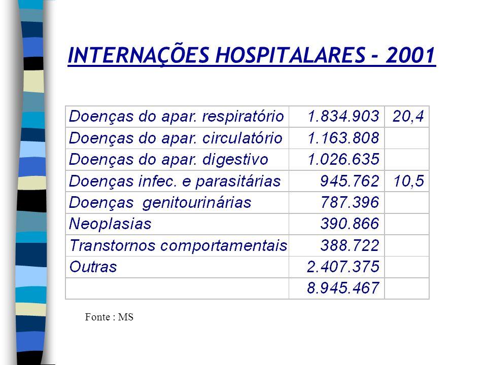 INTERNAÇÕES HOSPITALARES - 2001