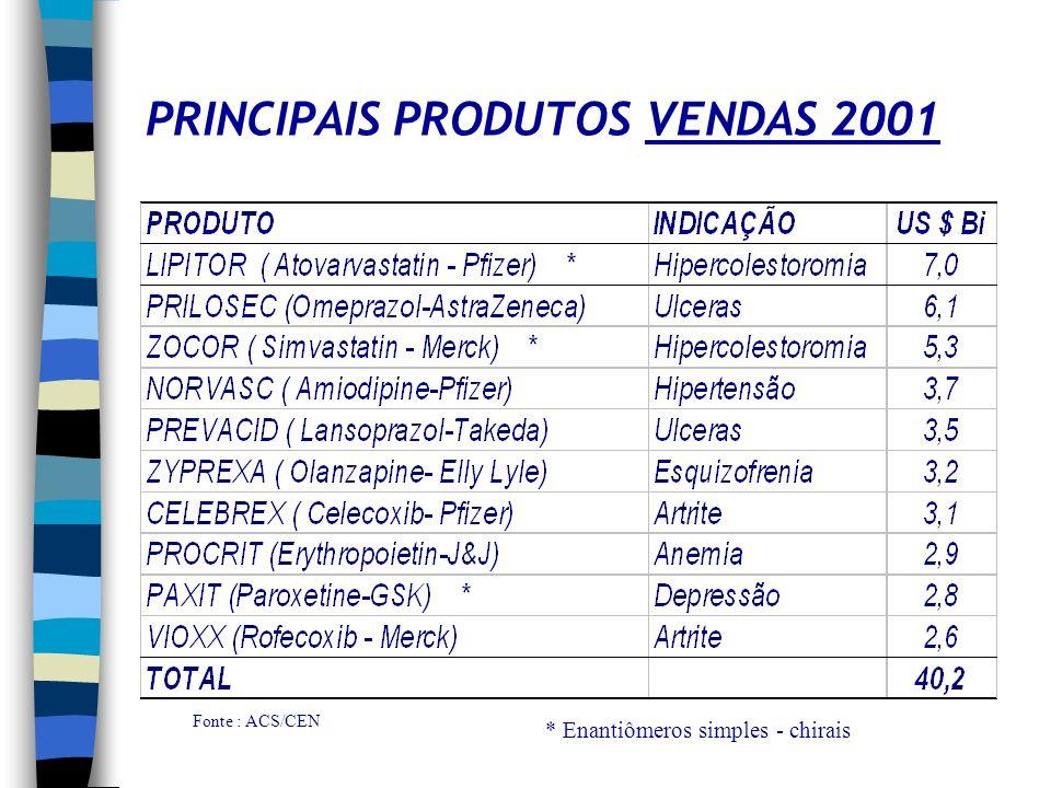 PRINCIPAIS PRODUTOS VENDAS 2001