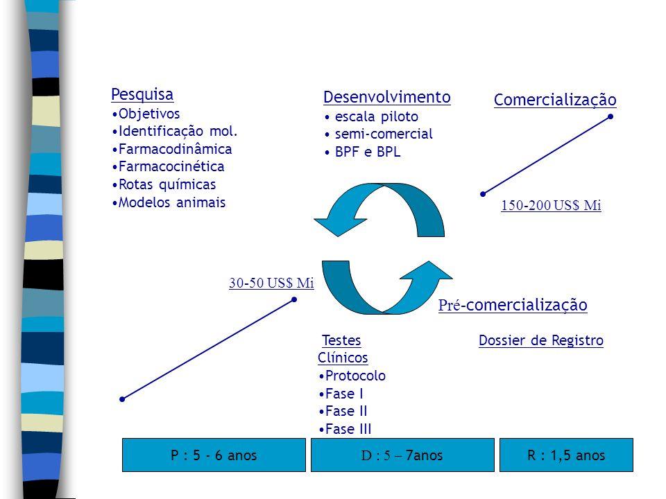 Pesquisa Desenvolvimento Comercialização Pré-comercialização Objetivos