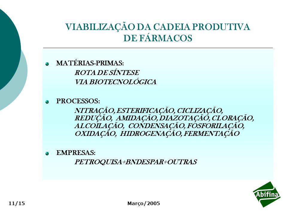 VIABILIZAÇÃO DA CADEIA PRODUTIVA DE FÁRMACOS