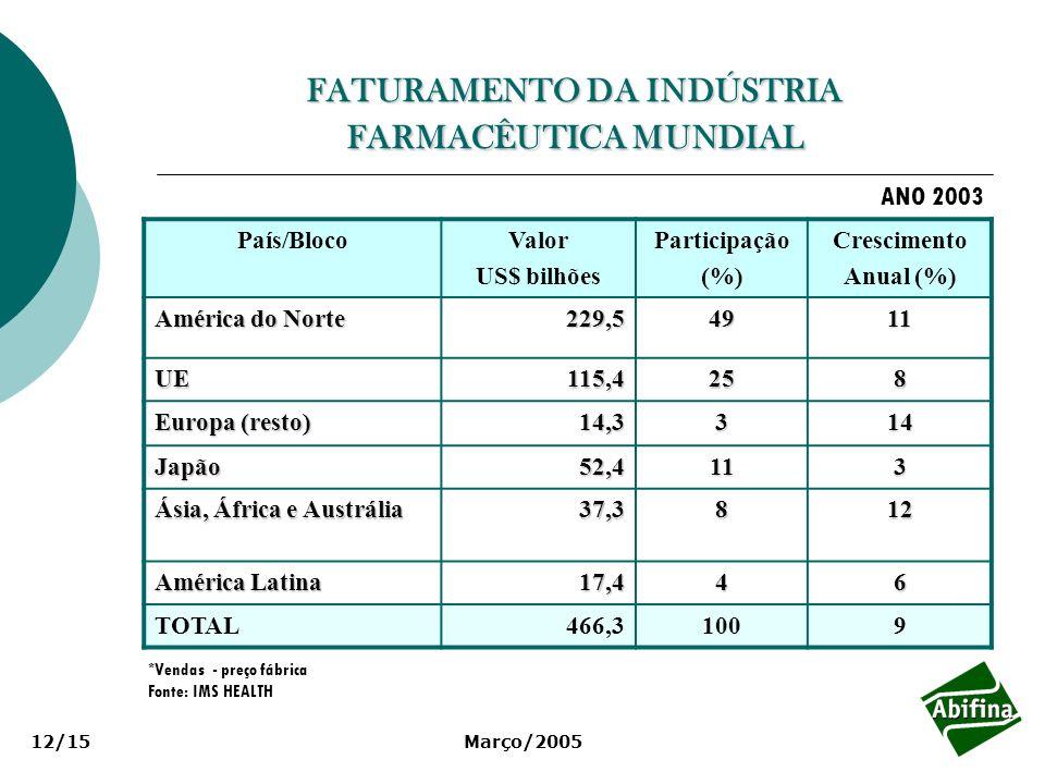 FATURAMENTO DA INDÚSTRIA FARMACÊUTICA MUNDIAL