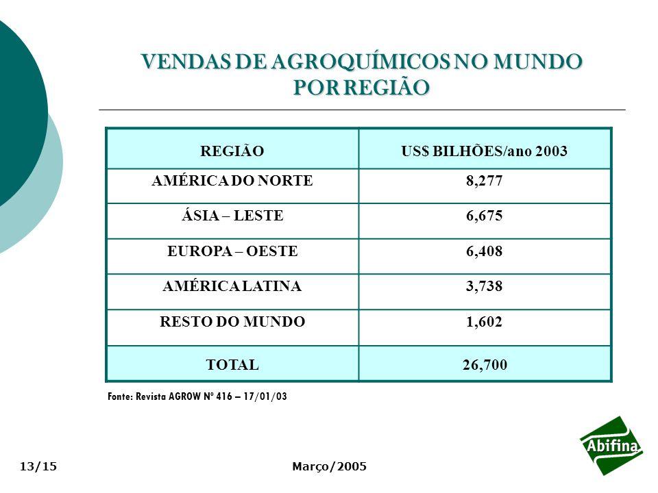 VENDAS DE AGROQUÍMICOS NO MUNDO POR REGIÃO