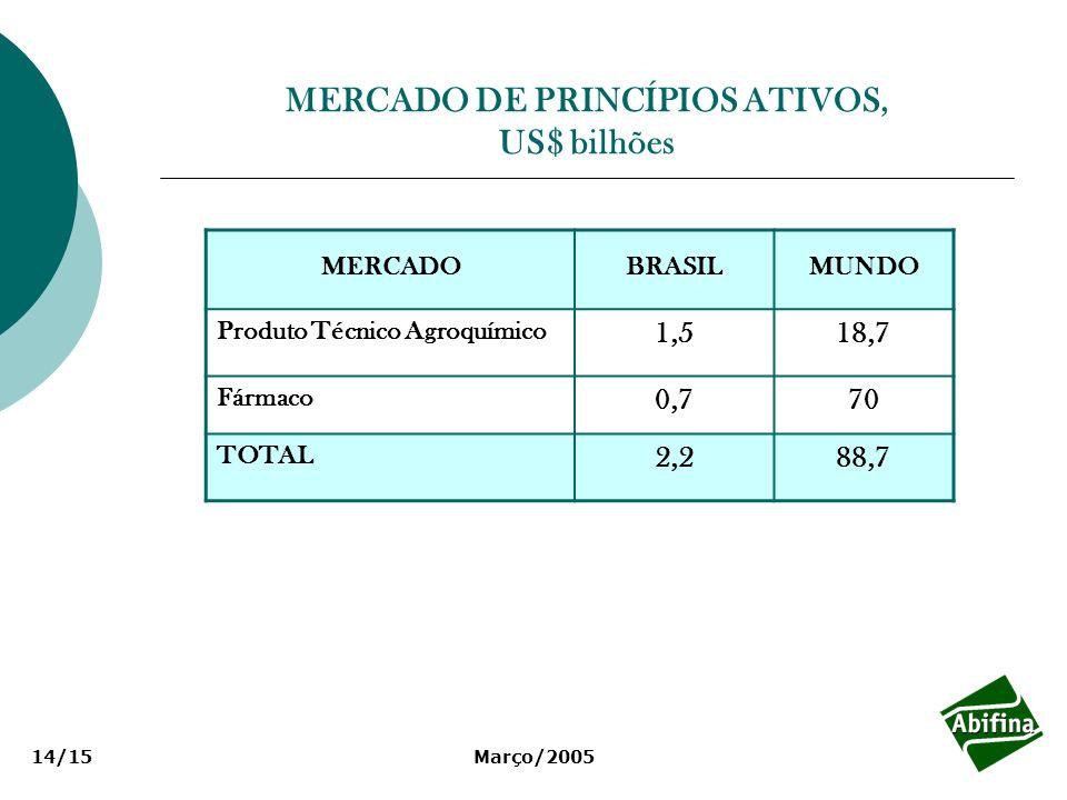 MERCADO DE PRINCÍPIOS ATIVOS, US$ bilhões