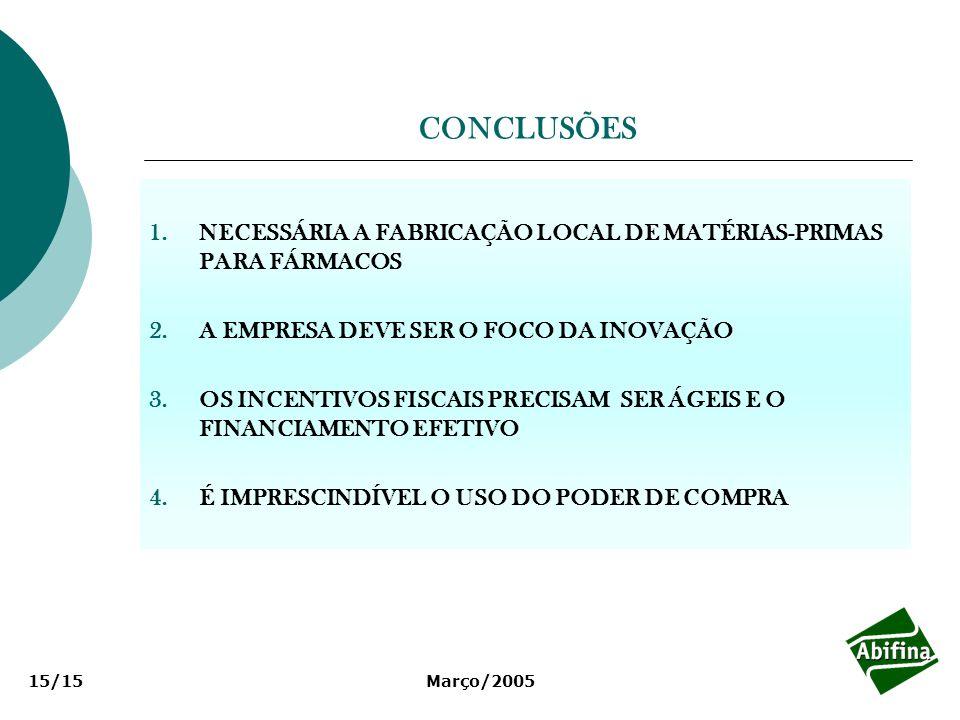 CONCLUSÕESNECESSÁRIA A FABRICAÇÃO LOCAL DE MATÉRIAS-PRIMAS PARA FÁRMACOS. A EMPRESA DEVE SER O FOCO DA INOVAÇÃO.