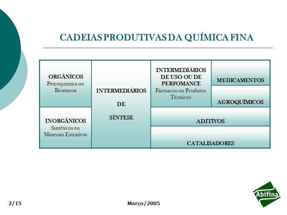 CADEIAS PRODUTIVAS DA QUÍMICA FINA