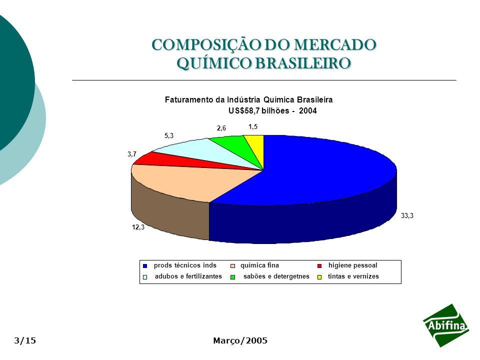 COMPOSIÇÃO DO MERCADO QUÍMICO BRASILEIRO