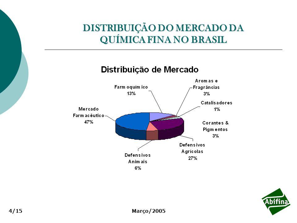 DISTRIBUIÇÃO DO MERCADO DA QUÍMICA FINA NO BRASIL