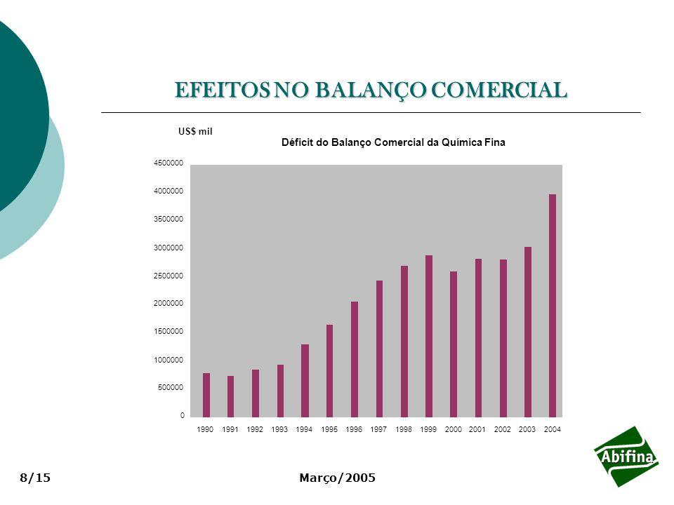 EFEITOS NO BALANÇO COMERCIAL