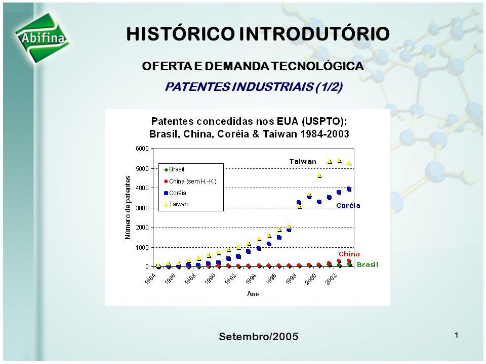HISTÓRICO INTRODUTÓRIO OFERTA E DEMANDA TECNOLÓGICA