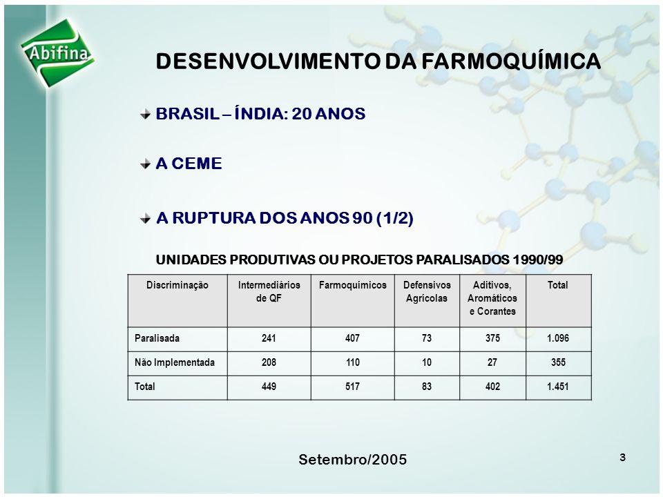 DESENVOLVIMENTO DA FARMOQUÍMICA