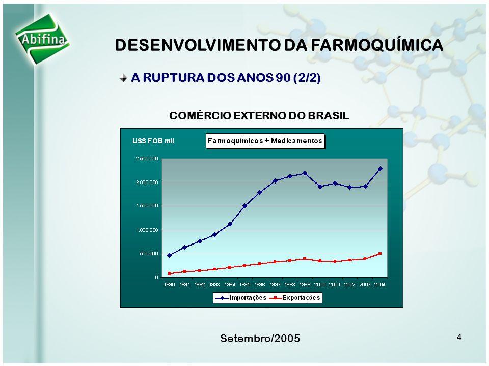 DESENVOLVIMENTO DA FARMOQUÍMICA COMÉRCIO EXTERNO DO BRASIL