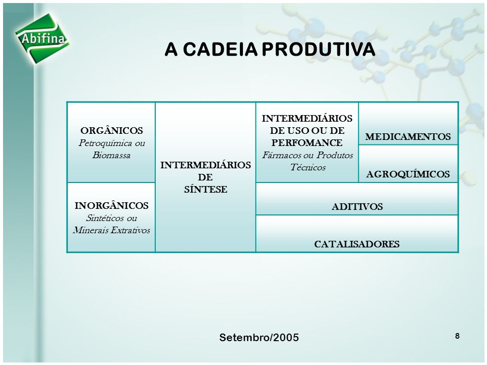 A CADEIA PRODUTIVA Setembro/2005 ORGÂNICOS Petroquímica ou Biomassa