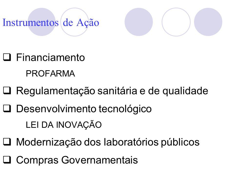 Instrumentos de Ação Financiamento