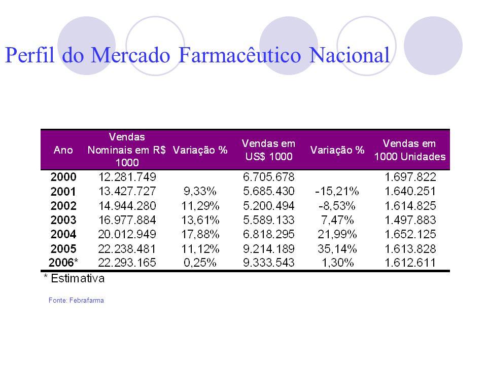 Perfil do Mercado Farmacêutico Nacional
