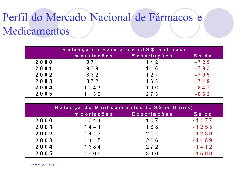 Perfil do Mercado Nacional de Fármacos e Medicamentos