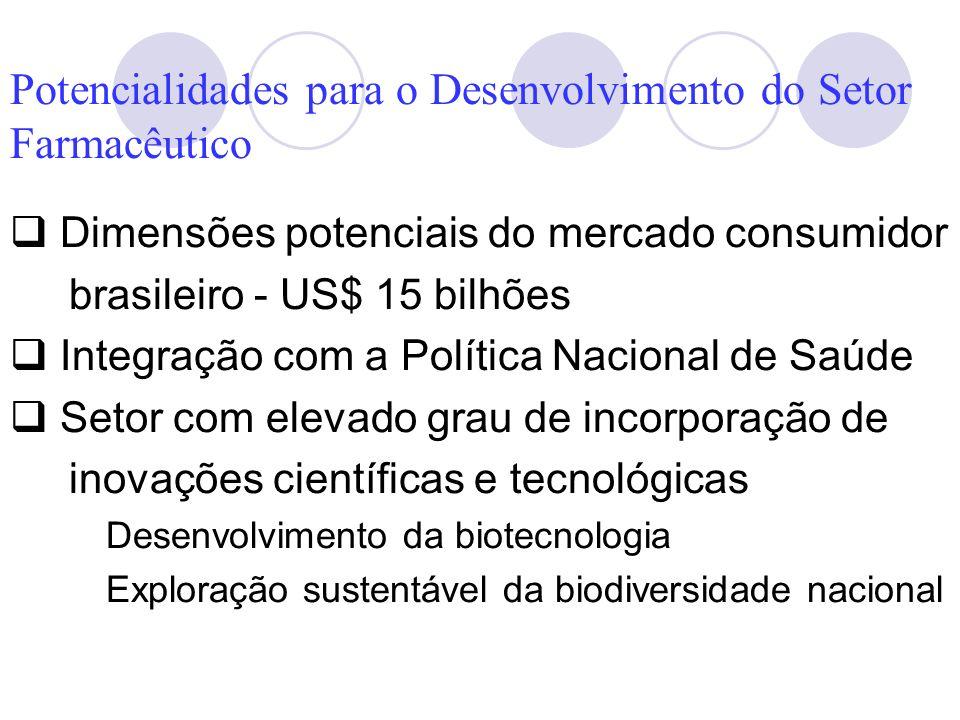 Potencialidades para o Desenvolvimento do Setor Farmacêutico
