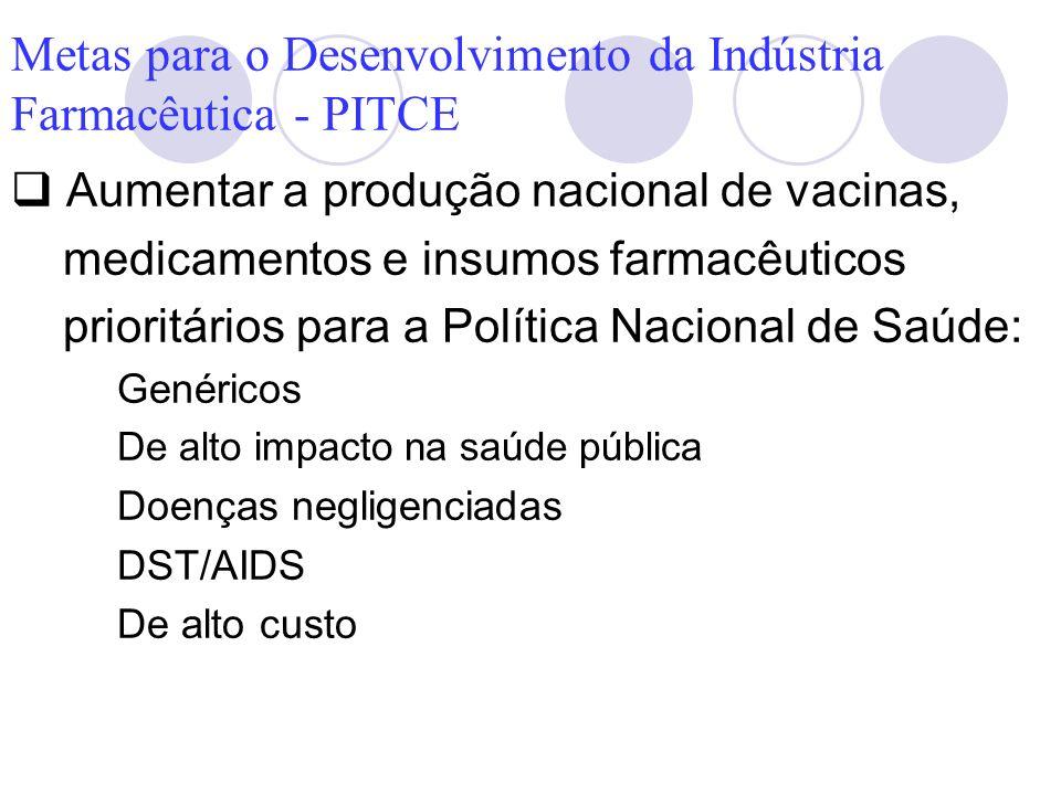 Metas para o Desenvolvimento da Indústria Farmacêutica - PITCE