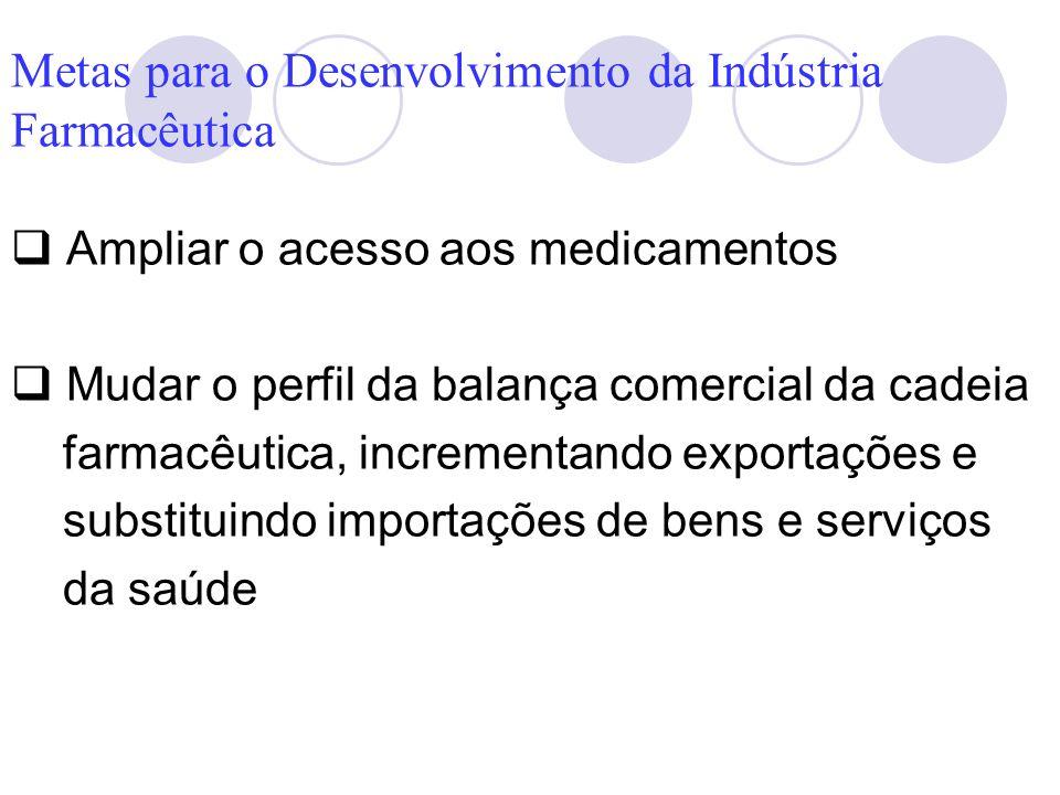 Metas para o Desenvolvimento da Indústria Farmacêutica