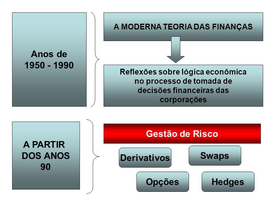 Anos de 1950 - 1990 A PARTIR DOS ANOS 90 Gestão de Risco Swaps