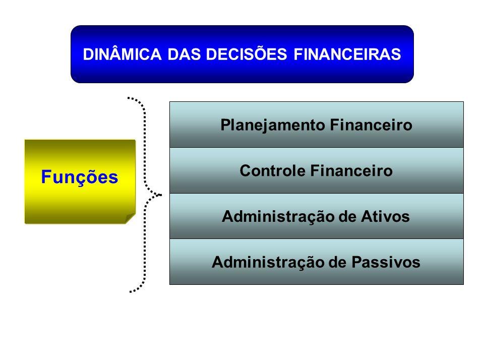 Funções DINÂMICA DAS DECISÕES FINANCEIRAS Planejamento Financeiro