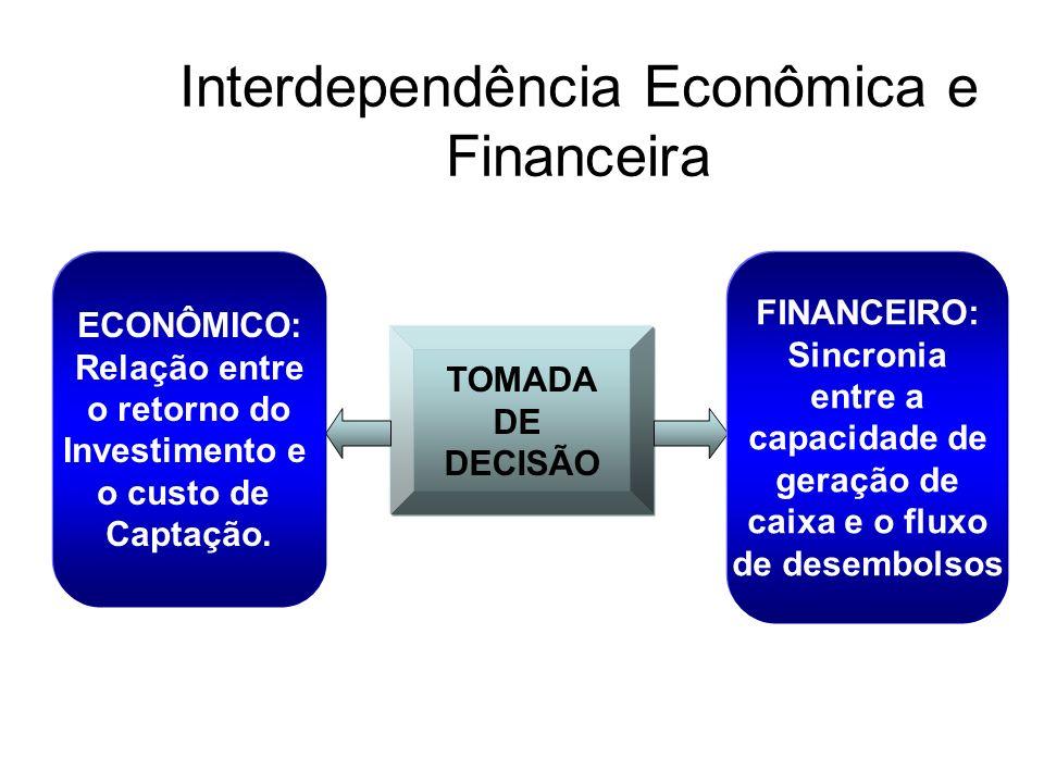 Interdependência Econômica e Financeira