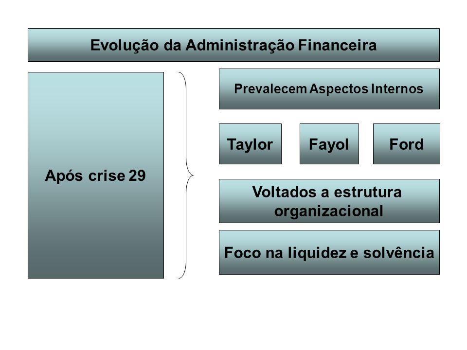 Evolução da Administração Financeira