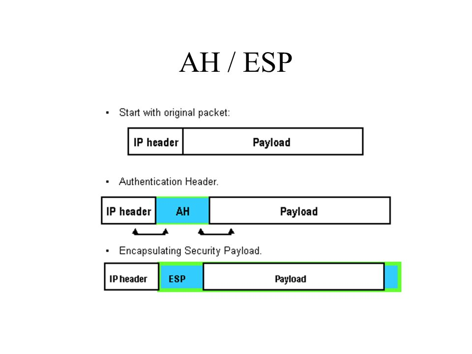 AH / ESP