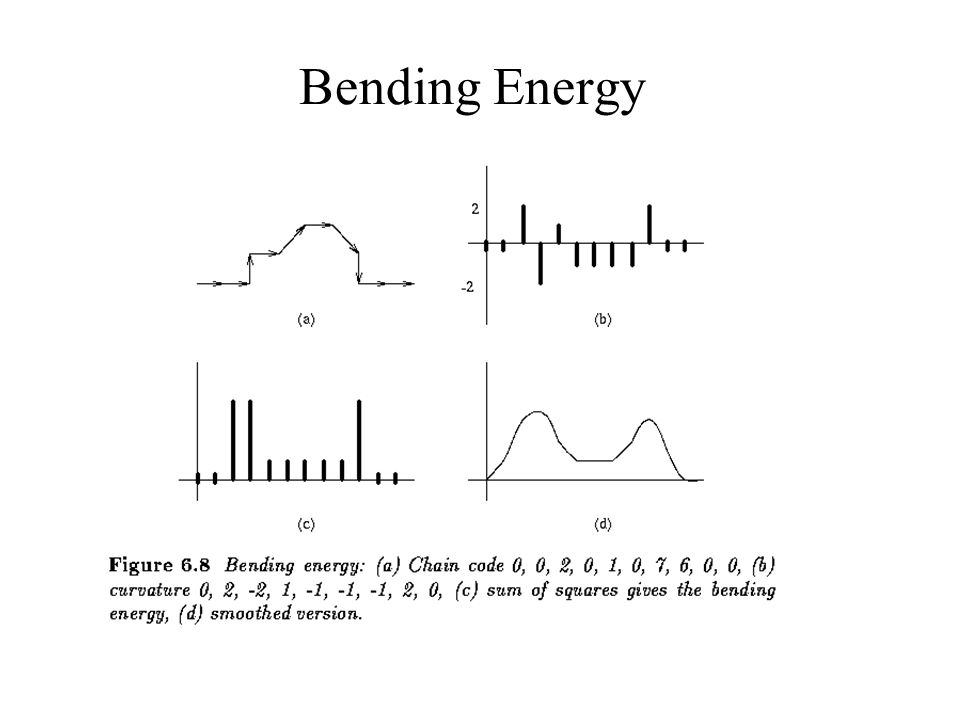 Bending Energy