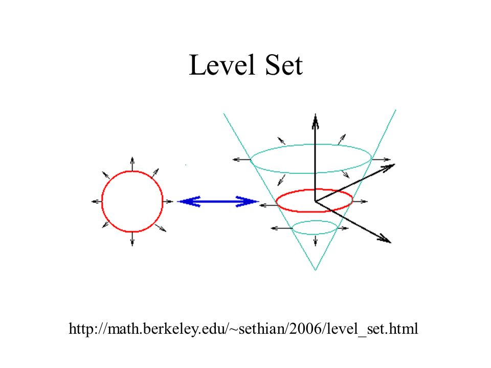 Level Set http://math.berkeley.edu/~sethian/2006/level_set.html