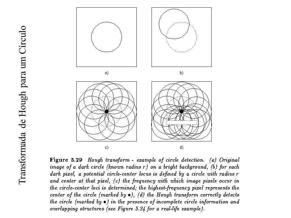 Transformada de Hough para um Círculo