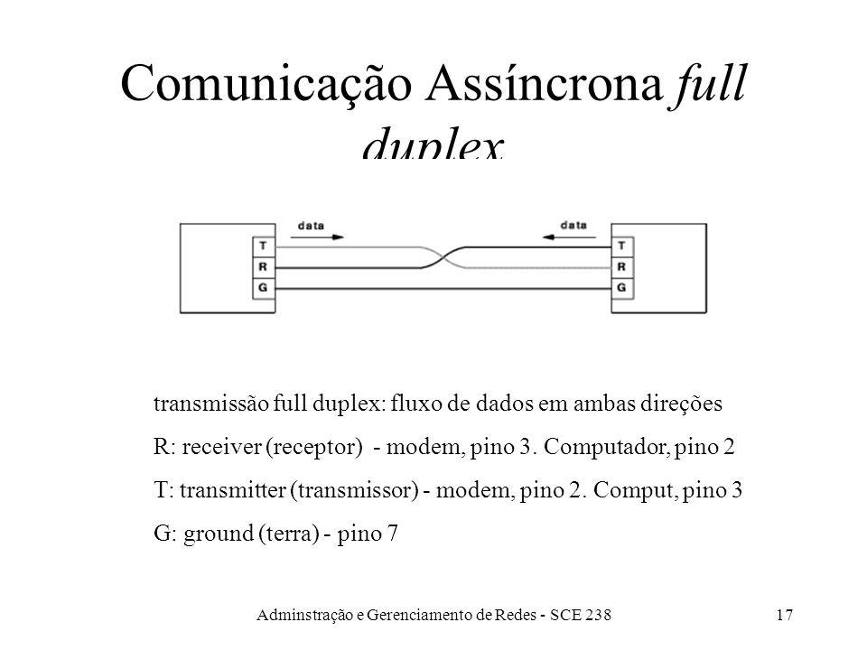 Comunicação Assíncrona full duplex