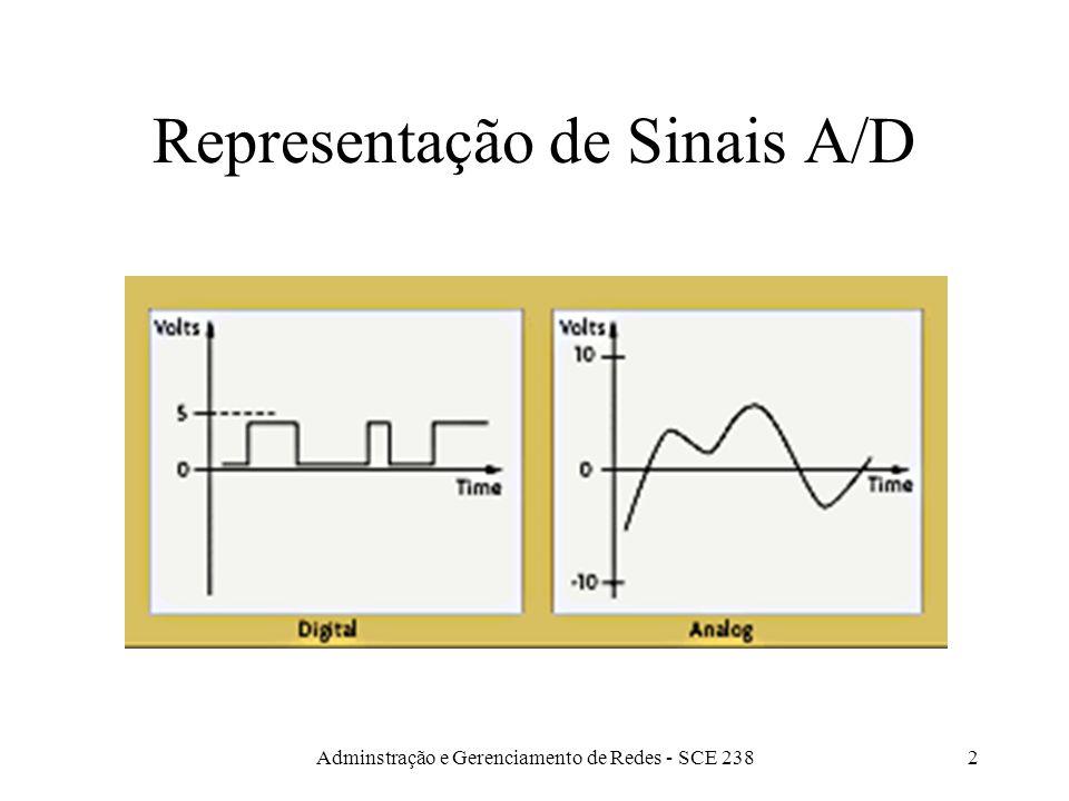 Representação de Sinais A/D