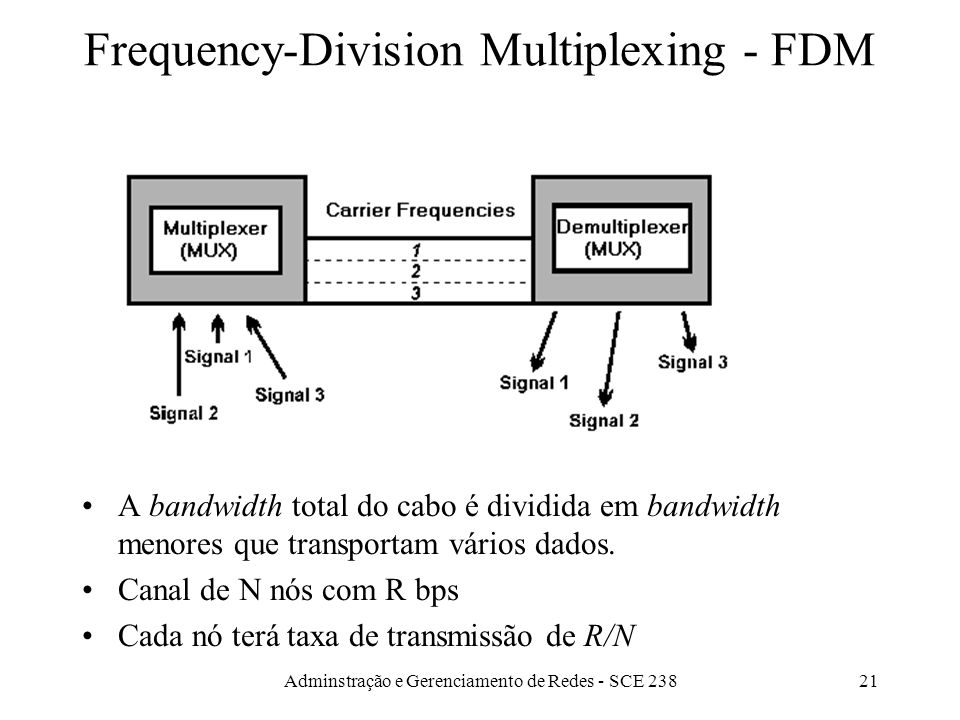 Frequency-Division Multiplexing - FDM