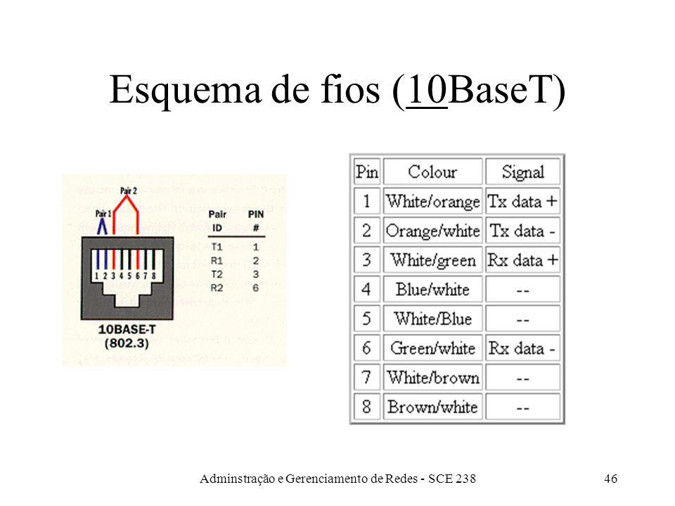 Esquema de fios (10BaseT)