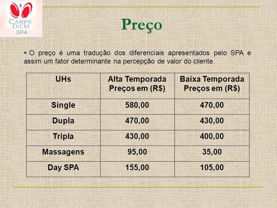 Preço O preço é uma tradução dos diferenciais apresentados pelo SPA e assim um fator determinante na percepção de valor do cliente.