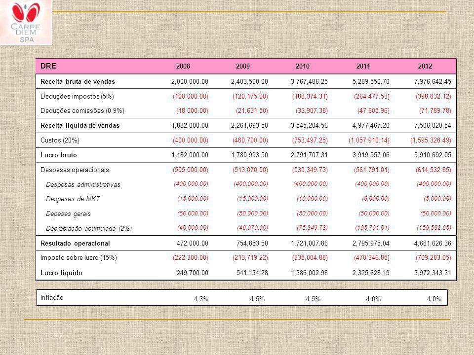 DRE 2008 2009 2010 2011 2012 Receita bruta de vendas 2,000,000.00