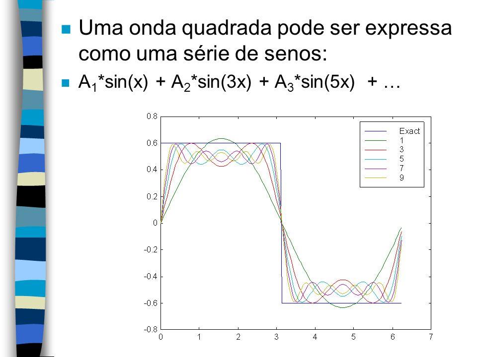 Uma onda quadrada pode ser expressa como uma série de senos: