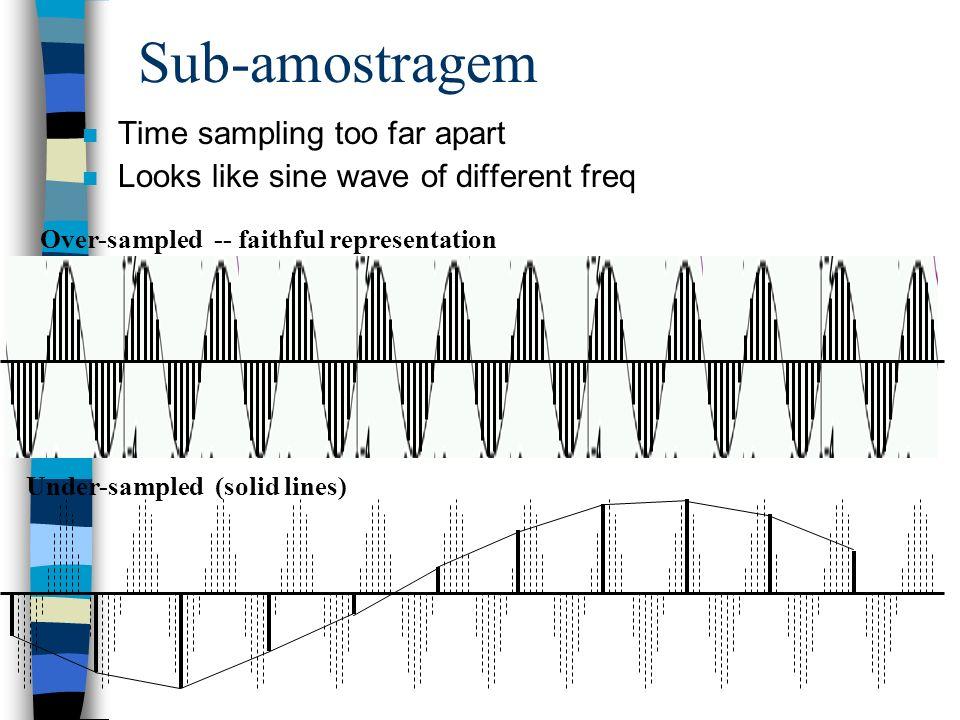 Sub-amostragem Time sampling too far apart