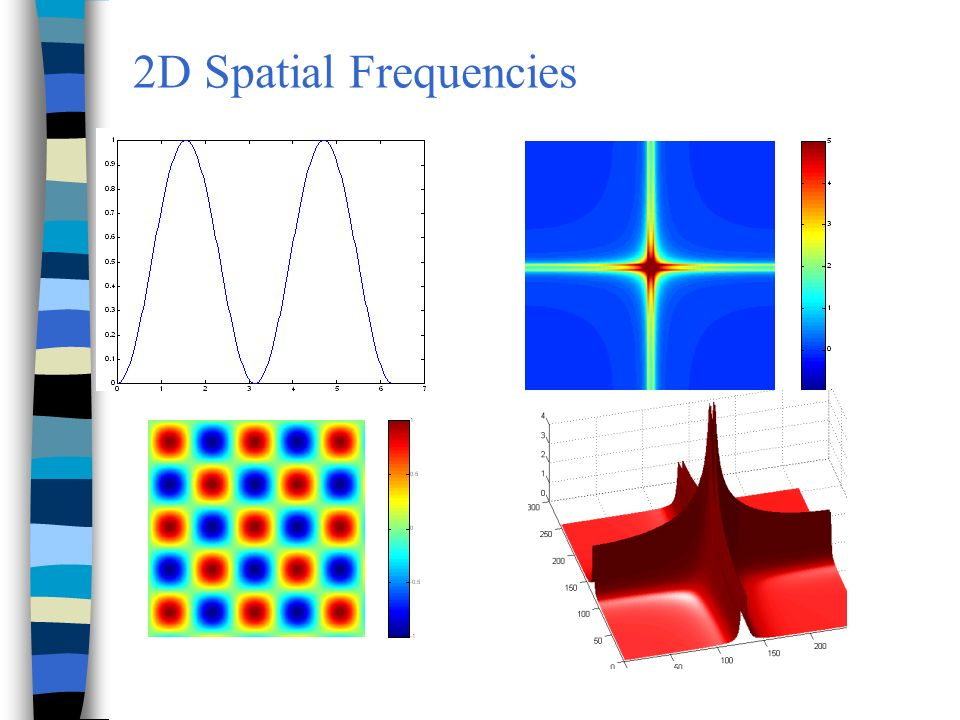 2D Spatial Frequencies