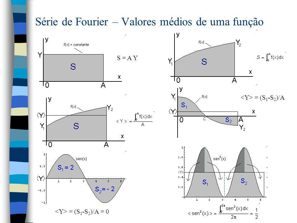 Série de Fourier – Valores médios de uma função