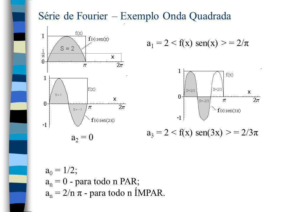 Série de Fourier – Exemplo Onda Quadrada