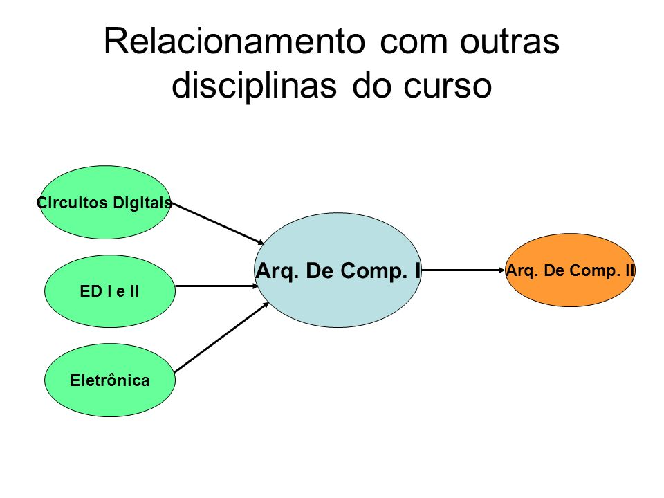 Relacionamento com outras disciplinas do curso