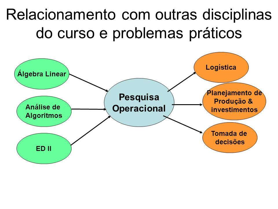 Relacionamento com outras disciplinas do curso e problemas práticos