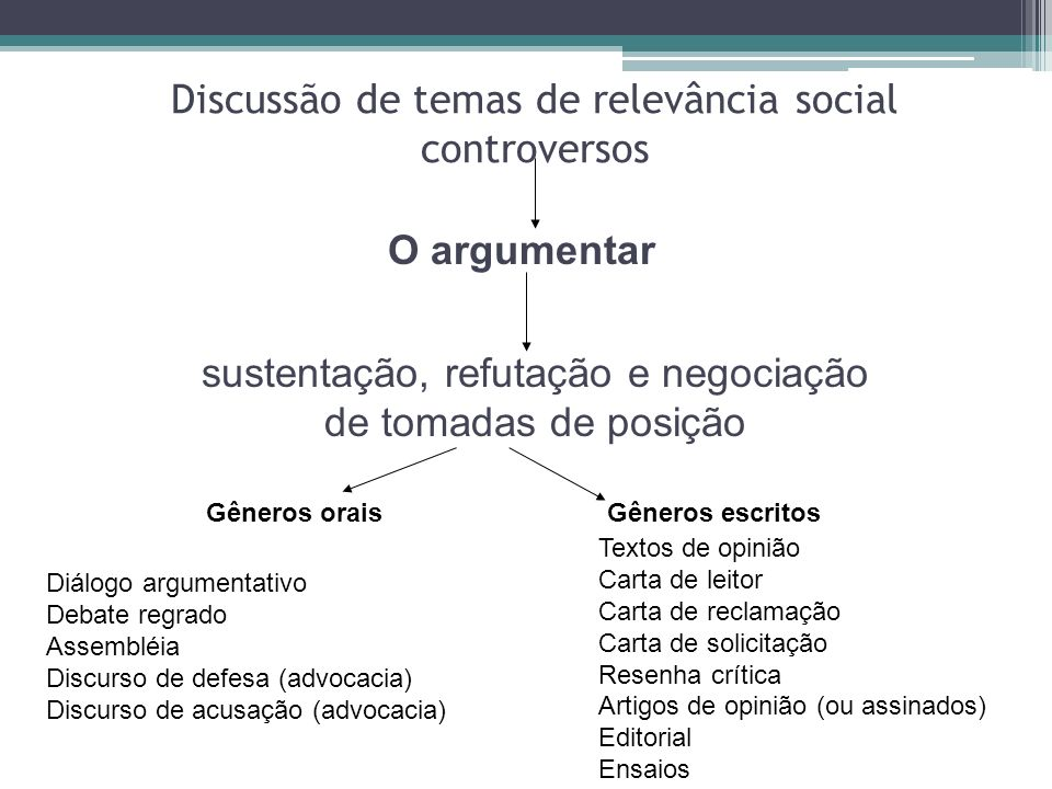 Discussão de temas de relevância social controversos