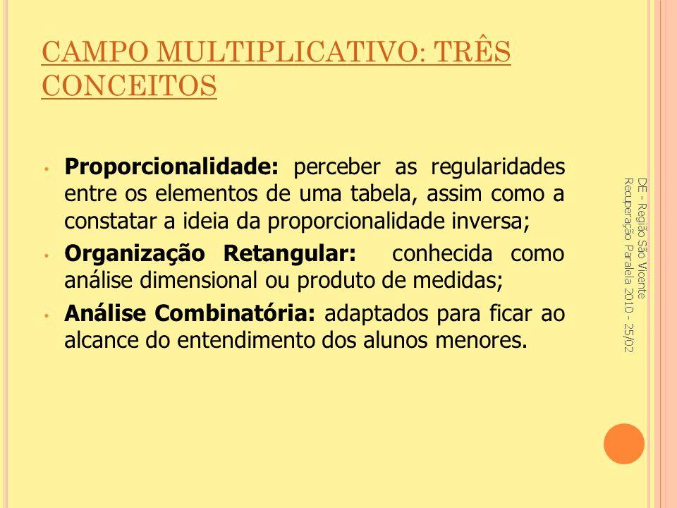 CAMPO MULTIPLICATIVO: TRÊS CONCEITOS